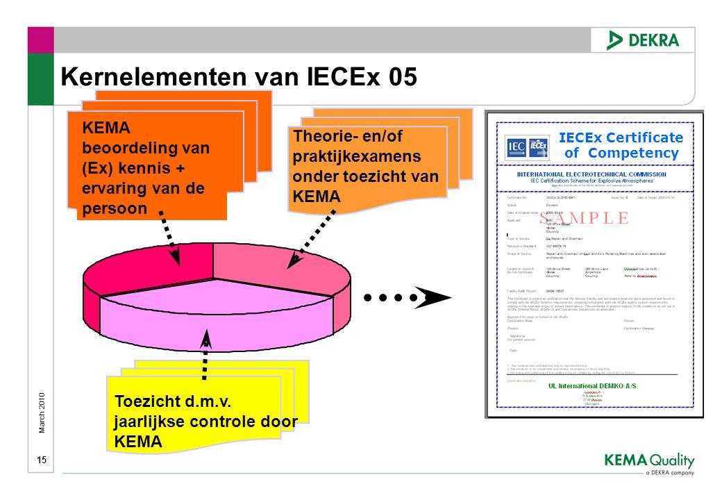 March 2010 15 KEMA beoordeling van (Ex) kennis + ervaring van de persoon Kernelementen van IECEx 05 Theorie- en/of praktijkexamens onder toezicht van KEMA Toezicht d.m.v.