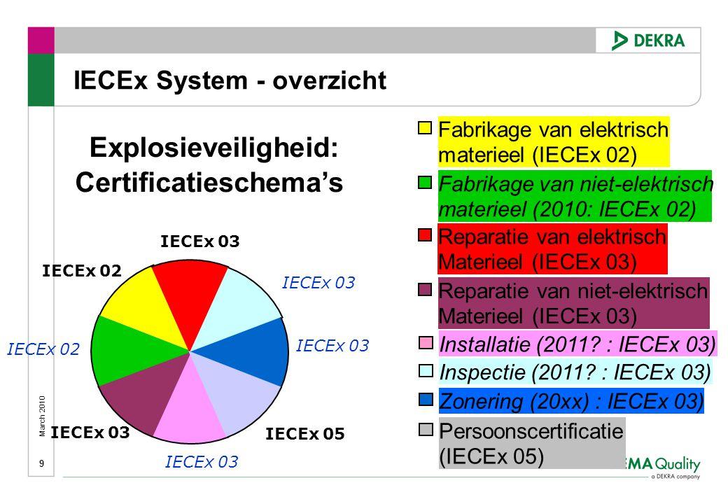 March 2010 9 Explosieveiligheid: Certificatieschema's Fabrikage van elektrisch materieel (IECEx 02) Reparatie van elektrisch Materieel (IECEx 03) Fabrikage van niet-elektrisch materieel (2010: IECEx 02) Reparatie van niet-elektrisch Materieel (IECEx 03) Installatie (2011.