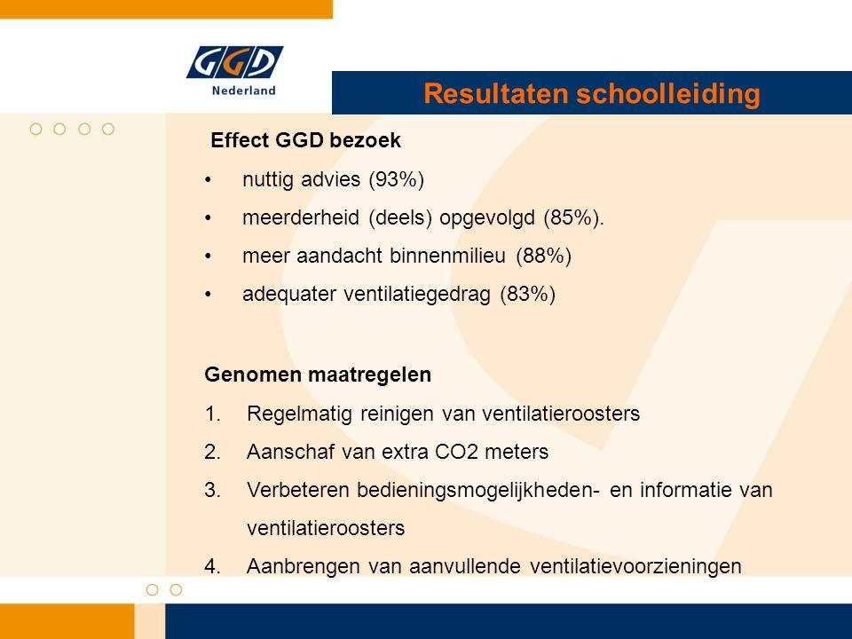 Resultaten schoolleiding Effect GGD bezoek • nuttig advies (93%) • meerderheid (deels) opgevolgd (85%).
