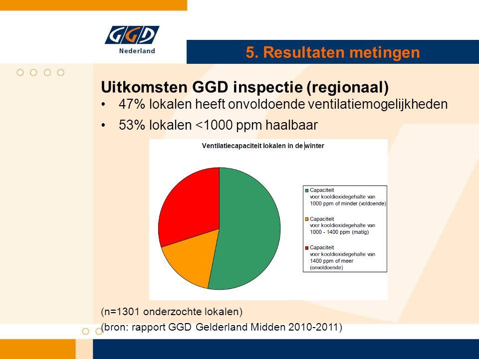 5. Resultaten metingen Uitkomsten GGD inspectie (regionaal) •47% lokalen heeft onvoldoende ventilatiemogelijkheden •53% lokalen <1000 ppm haalbaar (n=