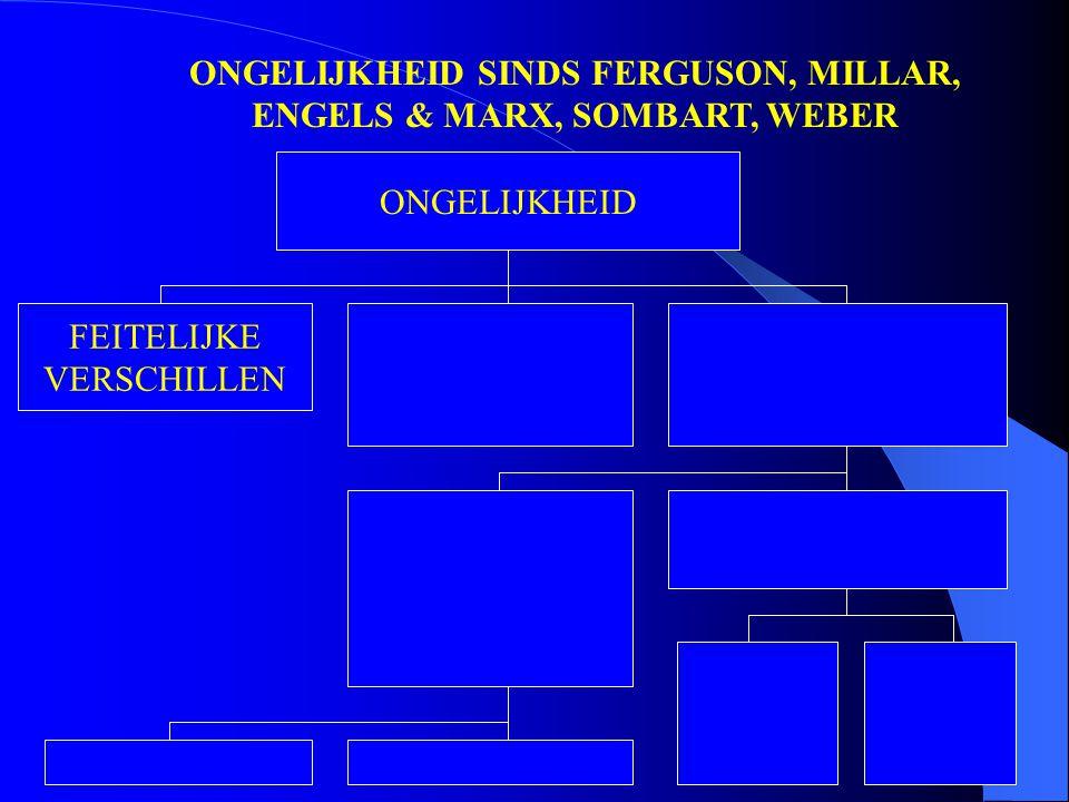 ONGELIJKHEID SINDS FERGUSON, MILLAR, ENGELS & MARX, SOMBART, WEBER ONGELIJKHEID FEITELIJKE VERSCHILLEN
