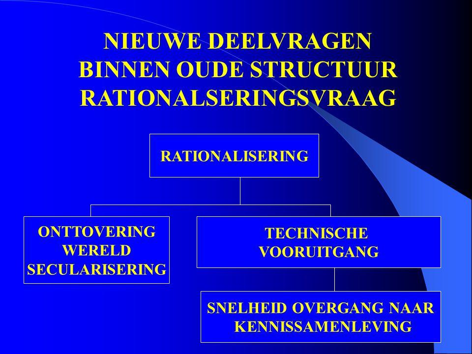 NIEUWE DEELVRAGEN BINNEN OUDE STRUCTUUR RATIONALSERINGSVRAAG RATIONALISERING ONTTOVERING WERELD SECULARISERING TECHNISCHE VOORUITGANG SNELHEID OVERGANG NAAR KENNISSAMENLEVING