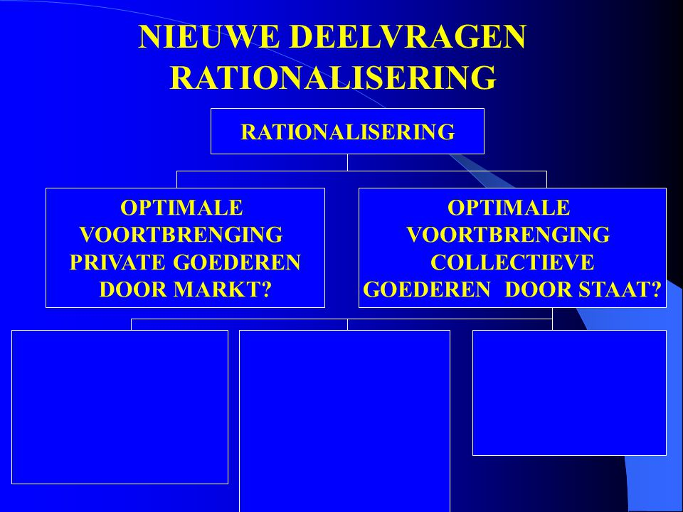 NIEUWE DEELVRAGEN RATIONALISERING RATIONALISERING OPTIMALE VOORTBRENGING PRIVATE GOEDEREN DOOR MARKT.