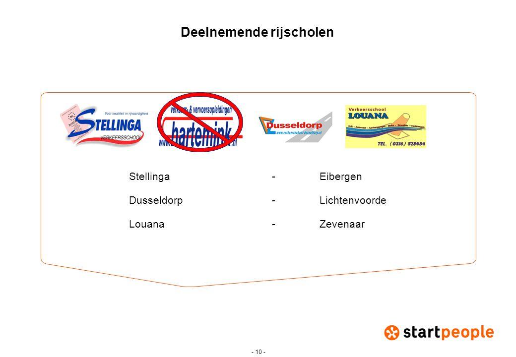 - 10 - Deelnemende rijscholen Stellinga-Eibergen Dusseldorp-Lichtenvoorde Louana- Zevenaar