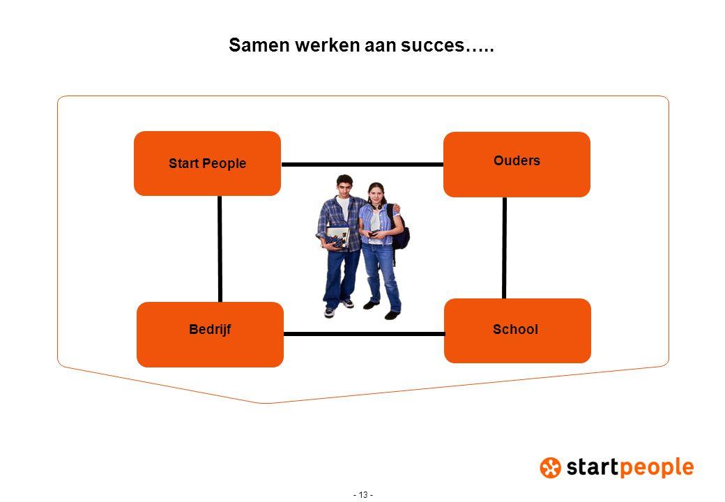 - 13 - Start People BedrijfSchool Ouders Samen werken aan succes…..