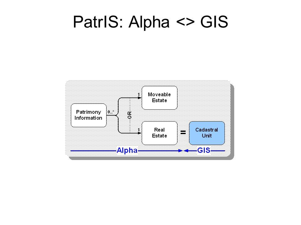 PatrIS: Alpha <> GIS
