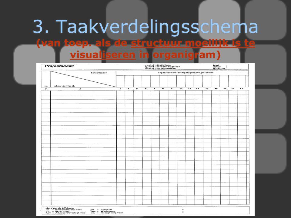3. Taakverdelingsschema (van toep. als de structuur moeilijk is te visualiseren in organigram)
