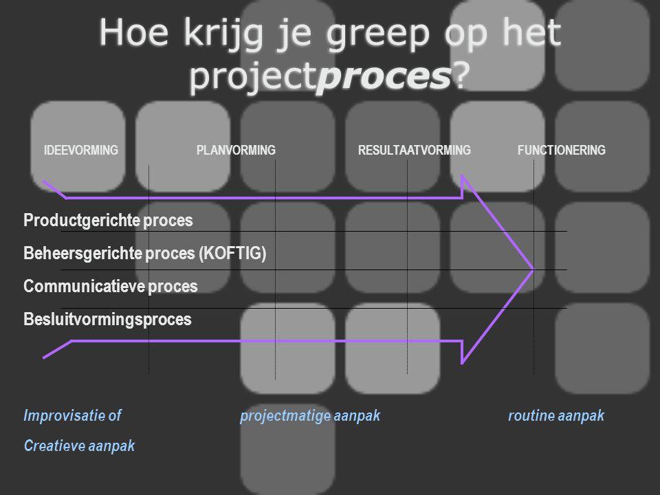 Hoe krijg je greep op het projectproces? IDEEVORMING PLANVORMING RESULTAATVORMING FUNCTIONERING Productgerichte proces Beheersgerichte proces (KOFTIG)