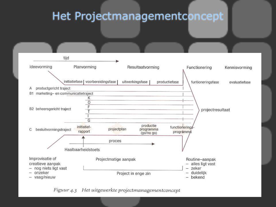 Het Projectmanagementconcept