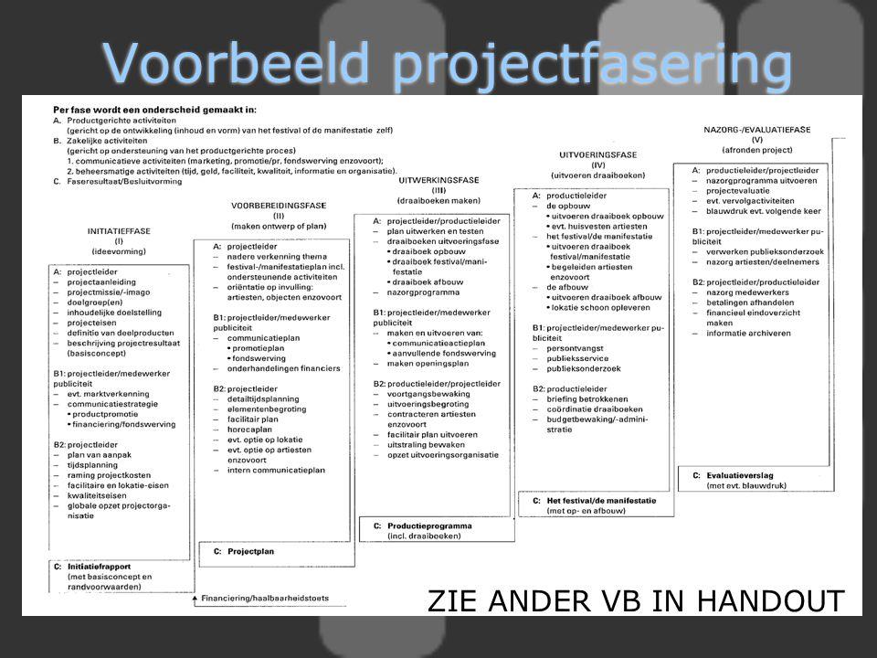 Voorbeeld projectfasering ZIE ANDER VB IN HANDOUT