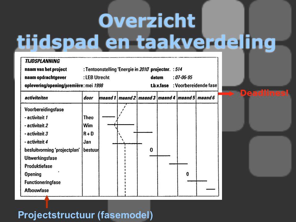 Overzicht tijdspad en taakverdeling Projectstructuur (fasemodel) Deadlines!