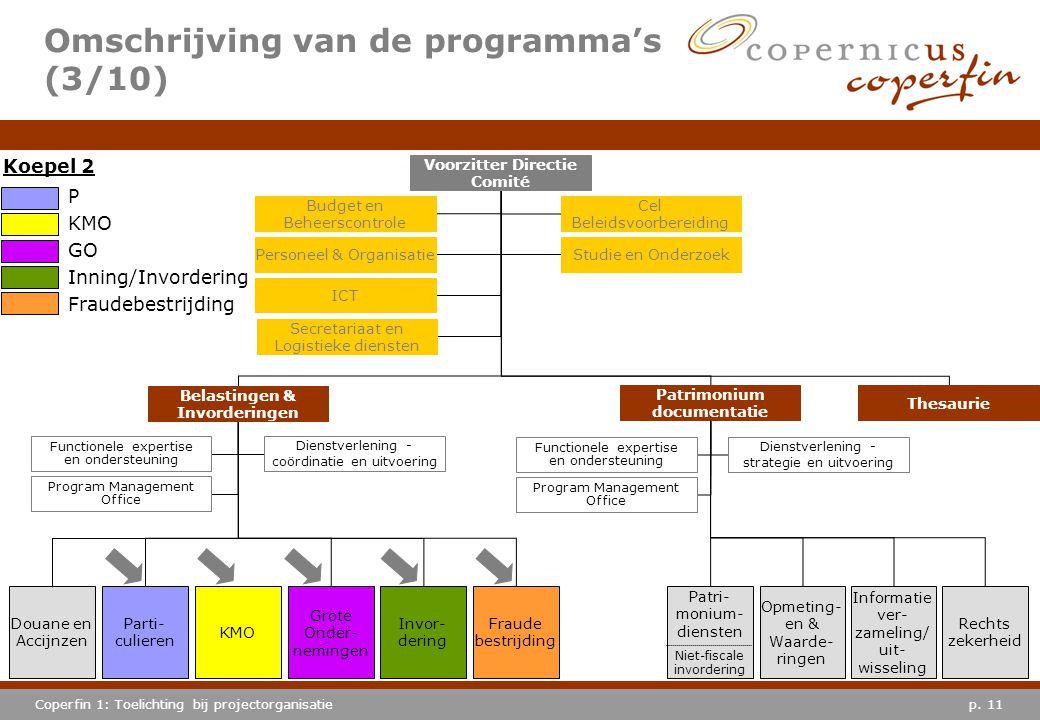 p. 11Coperfin 1: Toelichting bij projectorganisatie Omschrijving van de programma's (3/10) Douane en Accijnzen Grote Onder- nemingen Invor- dering Fra