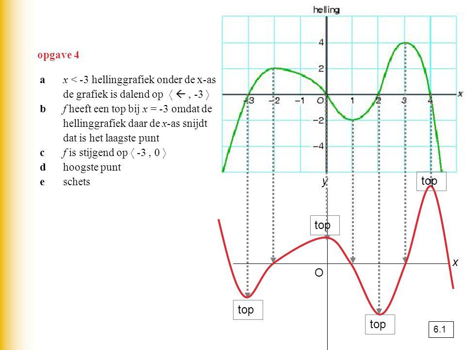m.b.v.GR TI  MATH – MATH - menu optie nDeriv Casio  OPTN – CALC – menu optie d/dx vb.