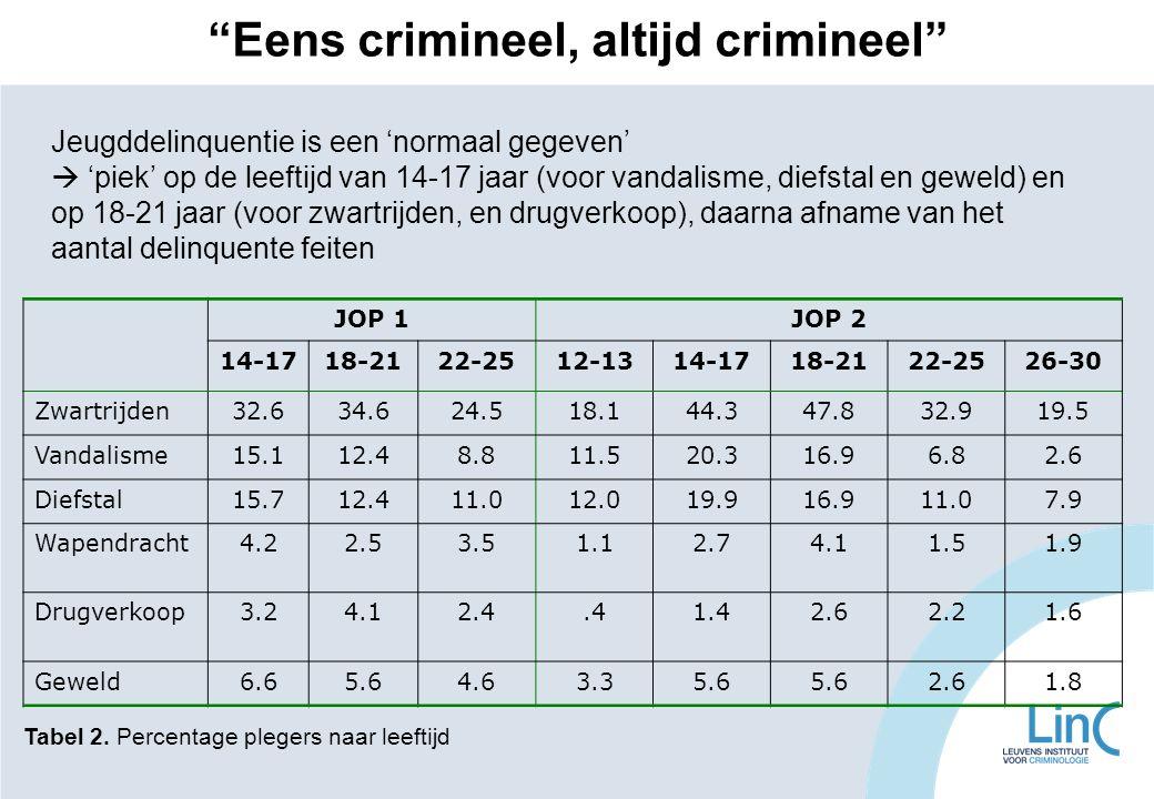 JOP 1JOP 2 14-1718-2122-2512-1314-1718-2122-2526-30 Zwartrijden32.634.624.518.144.347.832.919.5 Vandalisme15.112.48.811.520.316.96.82.6 Diefstal15.712
