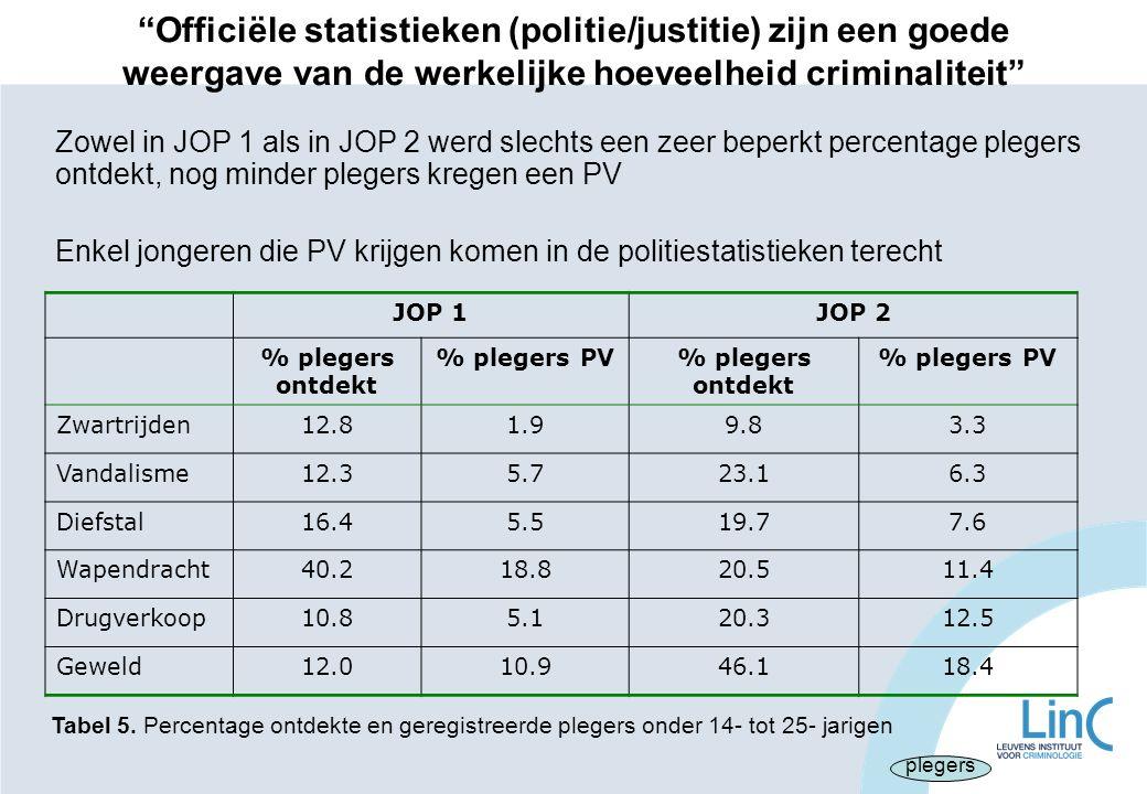 """""""Officiële statistieken (politie/justitie) zijn een goede weergave van de werkelijke hoeveelheid criminaliteit"""" JOP 1JOP 2 % plegers ontdekt % plegers"""