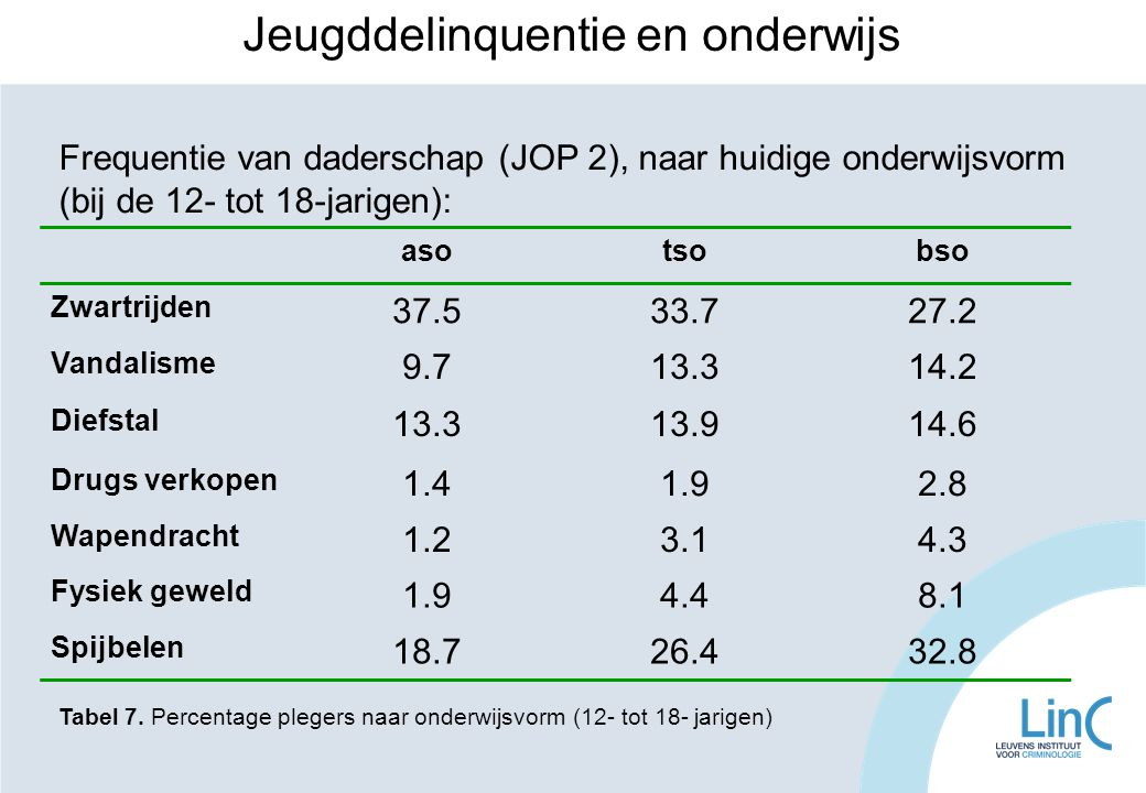 asotsobso Zwartrijden 37.533.727.2 Vandalisme 9.713.314.2 Diefstal 13.313.914.6 Drugs verkopen 1.41.92.8 Wapendracht 1.23.14.3 Fysiek geweld 1.94.48.1