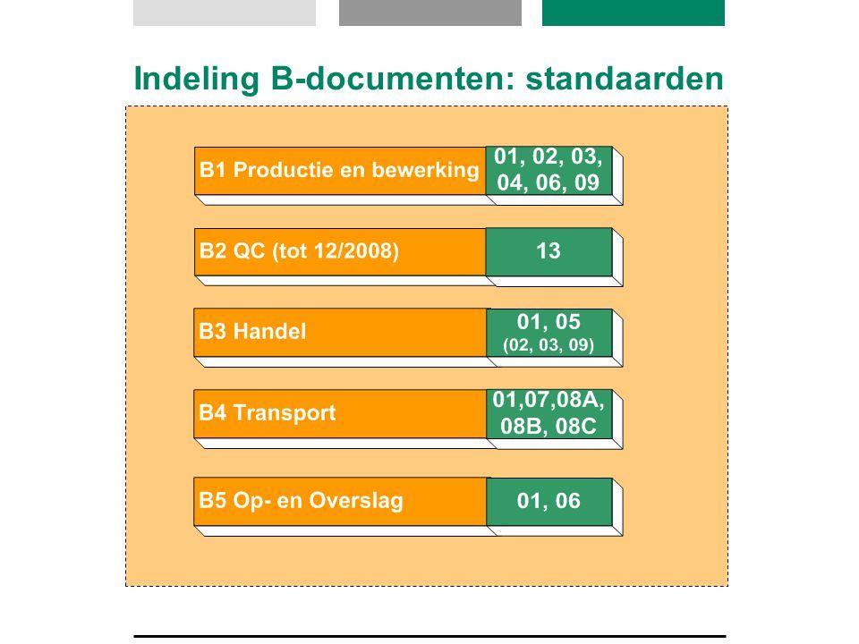 Praktische gevolgen overgang Handboeken:  Conform nieuwe GMP B1 en/of  Middels goede kruisverwijzingstabel Kruisverwijzingstabellen als hulpmiddel www.pdv.nl