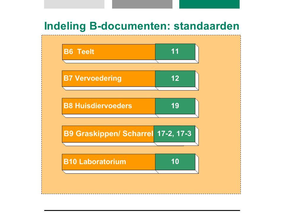 Indeling B-documenten: bijlagen