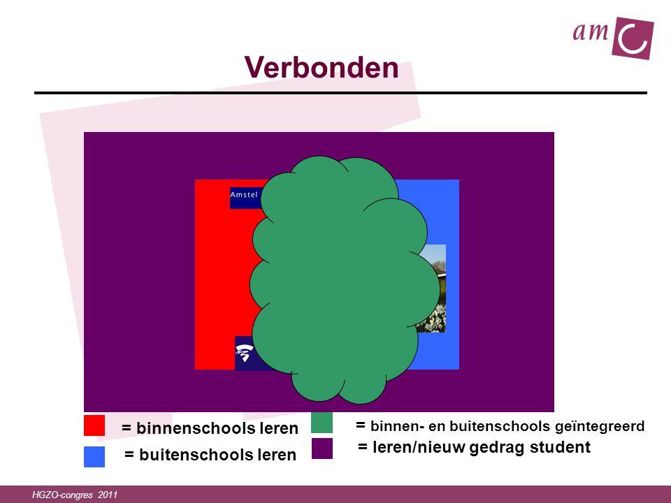 HGZO-congres 2011 = leren/nieuw gedrag student = binnenschools leren = buitenschools leren Verbonden = binnen- en buitenschools geïntegreerd
