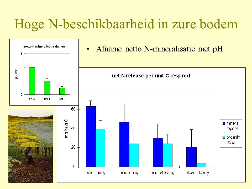 Hoge N-beschikbaarheid in zure bodem •Afname netto N-mineralisatie met pH