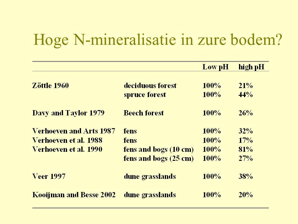 Hoge N-mineralisatie in zure bodem?