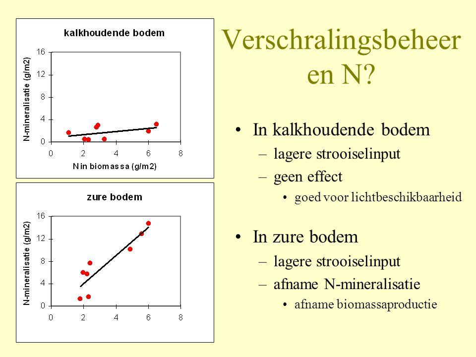 Verschralingsbeheer en N? •In kalkhoudende bodem –lagere strooiselinput –geen effect •goed voor lichtbeschikbaarheid •In zure bodem –lagere strooiseli