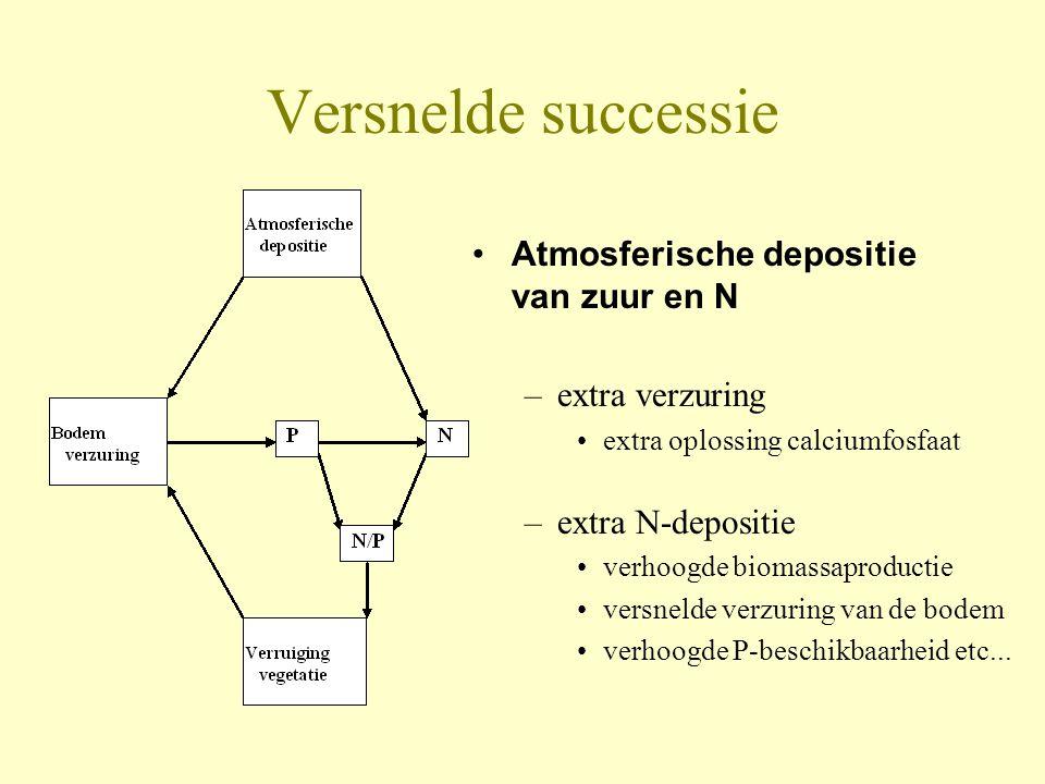 Versnelde successie •Atmosferische depositie van zuur en N –extra verzuring •extra oplossing calciumfosfaat –extra N-depositie •verhoogde biomassaprod