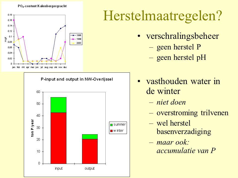 Herstelmaatregelen? •verschralingsbeheer –geen herstel P –geen herstel pH •vasthouden water in de winter –niet doen –overstroming trilvenen –wel herst