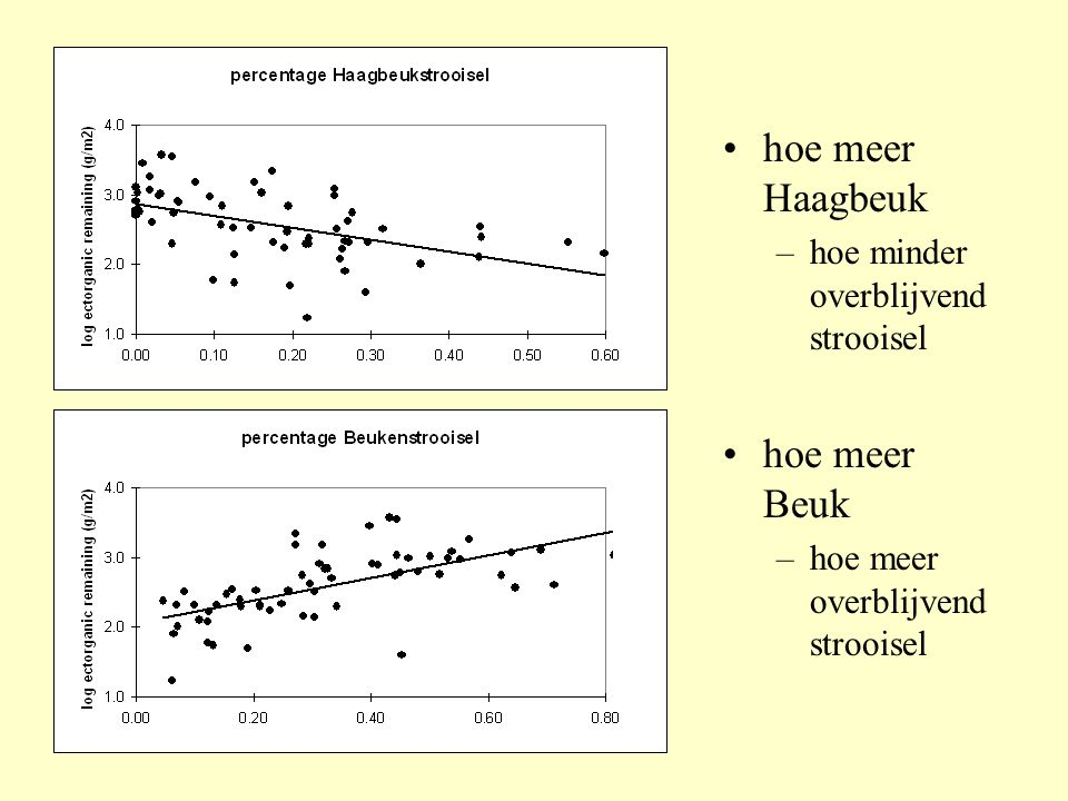 •hoe meer Haagbeuk –hoe minder overblijvend strooisel •hoe meer Beuk –hoe meer overblijvend strooisel