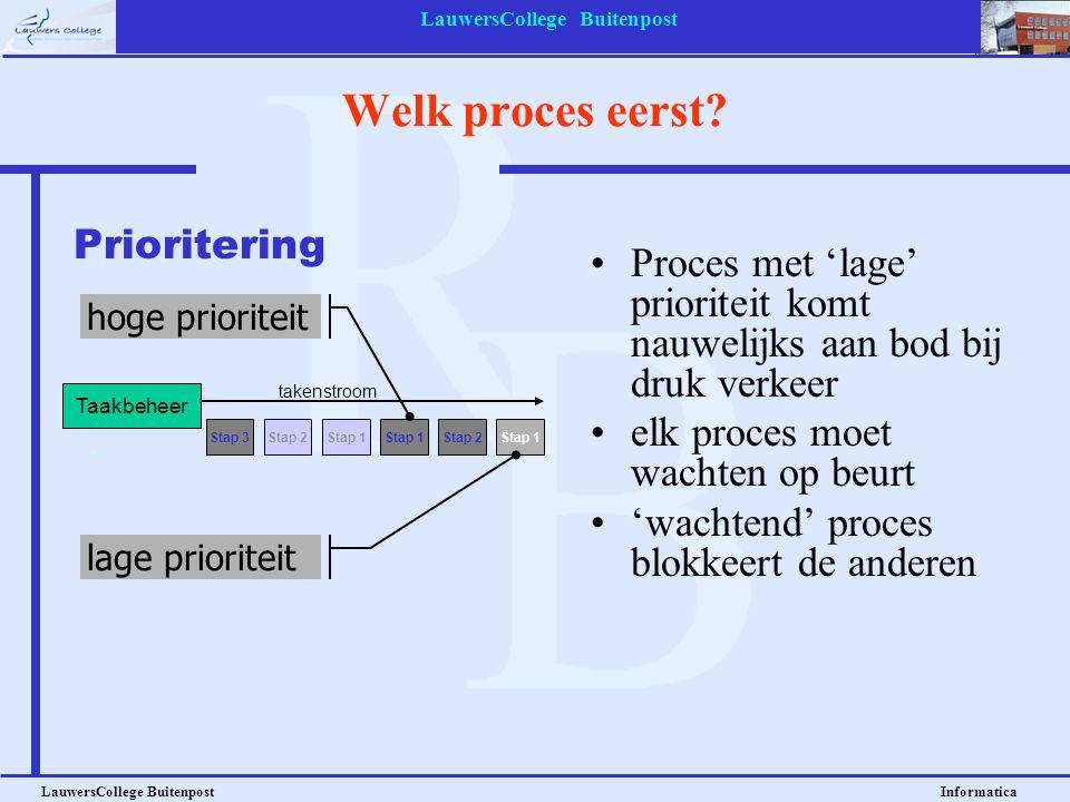 LauwersCollege Buitenpost LauwersCollege Buitenpost Informatica I/O beheer: buffering en/of spooling BufferingSpooling I/O proc Buffer CPU I/O proc HD snel (in RAM) maar klein langzaam (op HD) maar groot niet elk proces wordt aange- nomen elk proces wordt aange- nomen, ze worden in een wachtrij (queue) gezet