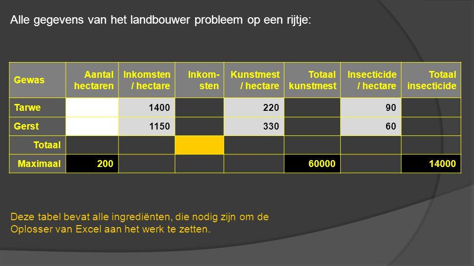 Gewas Aantal hectaren Inkomsten / hectare Inkom- sten Kunstmest / hectare Totaal kunstmest Insecticide / hectare Totaal insecticide Tarwe140022090 Ger