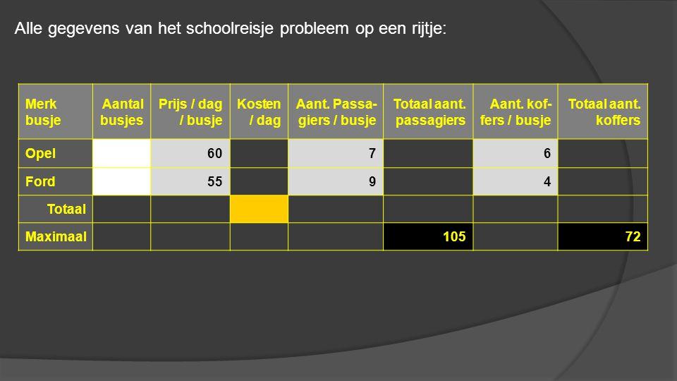 Merk busje Aantal busjes Prijs / dag / busje Kosten / dag Aant. Passa- giers / busje Totaal aant. passagiers Aant. kof- fers / busje Totaal aant. koff