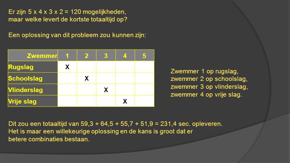 Er zijn 5 x 4 x 3 x 2 = 120 mogelijkheden, maar welke levert de kortste totaaltijd op? Een oplossing van dit probleem zou kunnen zijn: Zwemmer12345 Ru