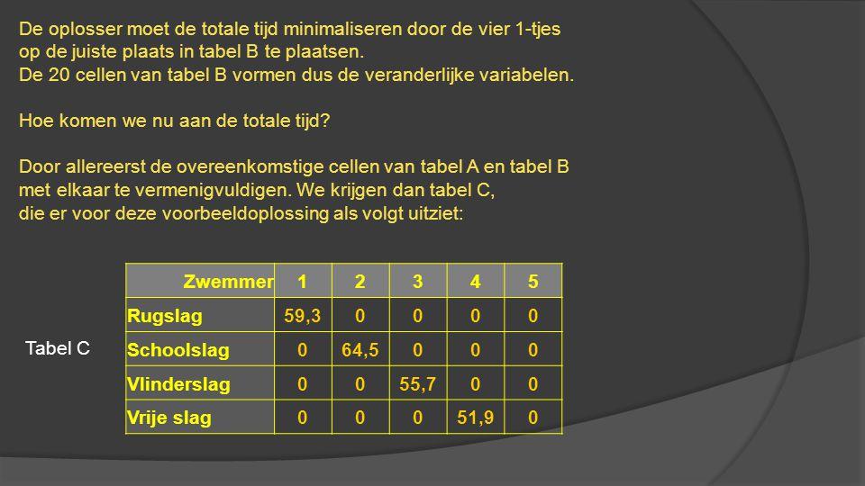 De oplosser moet de totale tijd minimaliseren door de vier 1-tjes op de juiste plaats in tabel B te plaatsen. De 20 cellen van tabel B vormen dus de v
