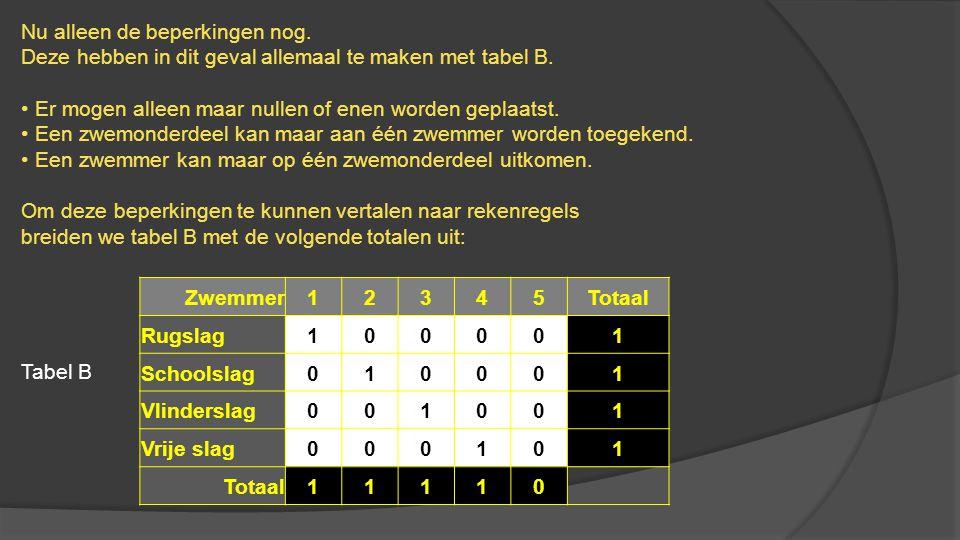 Nu alleen de beperkingen nog. Deze hebben in dit geval allemaal te maken met tabel B. • Er mogen alleen maar nullen of enen worden geplaatst. • Een zw
