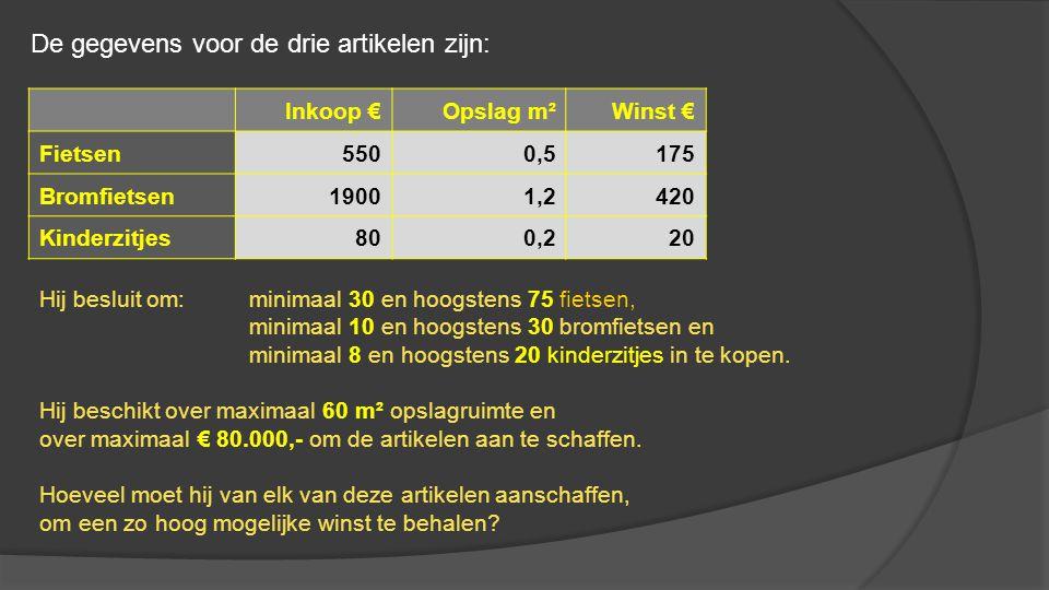 Inkoop €Opslag m²Winst € Min.aant. Max. aant.