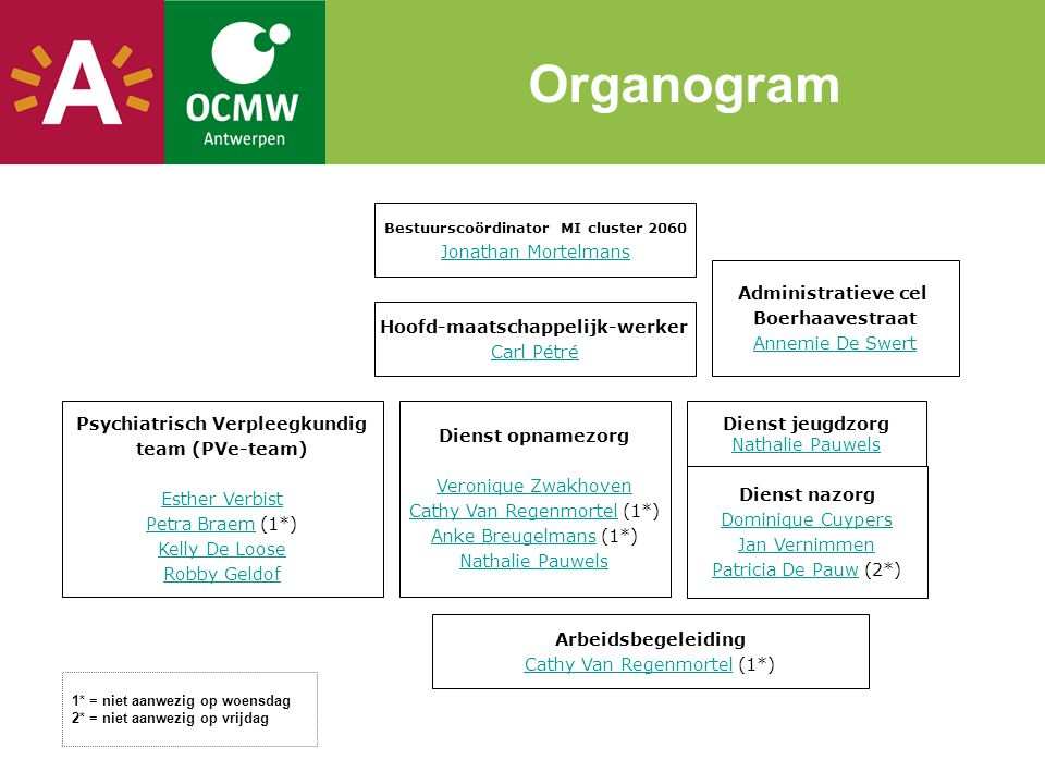 Organogram Bestuurscoördinator MI cluster 2060 Jonathan Mortelmans Hoofd-maatschappelijk-werker Carl Pétré Psychiatrisch Verpleegkundig team (PVe-team