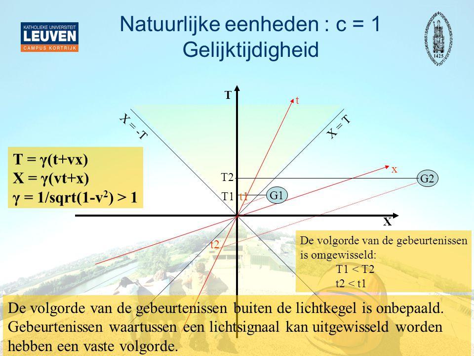 Natuurlijke eenheden : c = 1 Gelijktijdigheid X T X = T X = -T x t T = γ(t+vx) X = γ(vt+x) γ = 1/sqrt(1-v 2 ) > 1 G2 G1 T2 T1 t2 t1 De volgorde van de gebeurtenissen is omgewisseld: T1 < T2 t2 < t1 De volgorde van de gebeurtenissen buiten de lichtkegel is onbepaald.