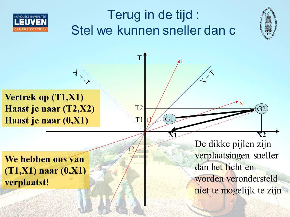 Terug in de tijd : Stel we kunnen sneller dan c Vertrek op (T1,X1) Haast je naar (T2,X2) Haast je naar (0,X1) X2 T X = T X = -T x t G2 G1 T2 T1 t2 t1 X1 De dikke pijlen zijn verplaatsingen sneller dan het licht en worden verondersteld niet te mogelijk te zijn We hebben ons van (T1,X1) naar (0,X1) verplaatst!