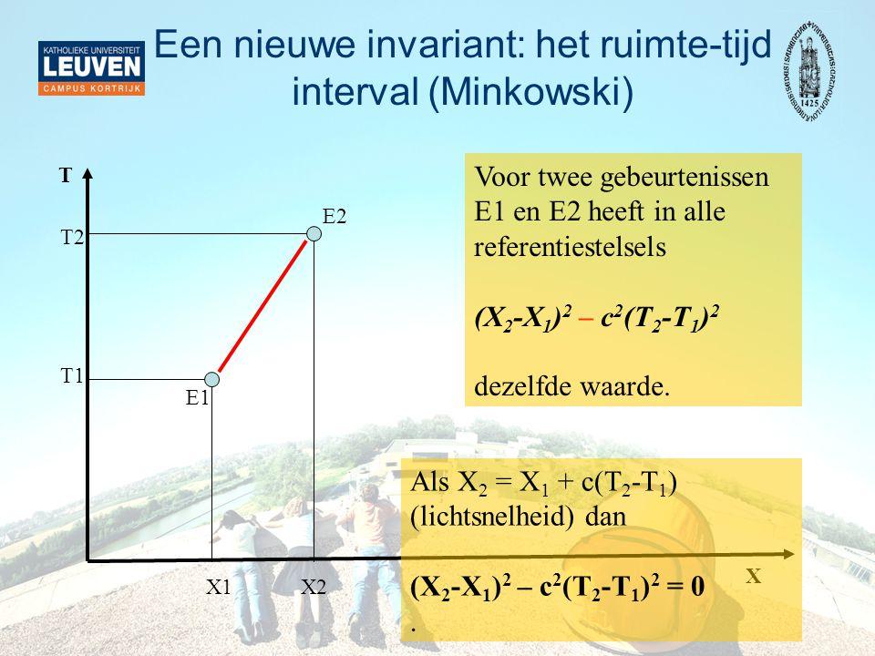 Een nieuwe invariant: het ruimte-tijd interval (Minkowski) T X X1 T1 X2 T2 Voor twee gebeurtenissen E1 en E2 heeft in alle referentiestelsels (X 2 -X 1 ) 2 – c 2 (T 2 -T 1 ) 2 dezelfde waarde.