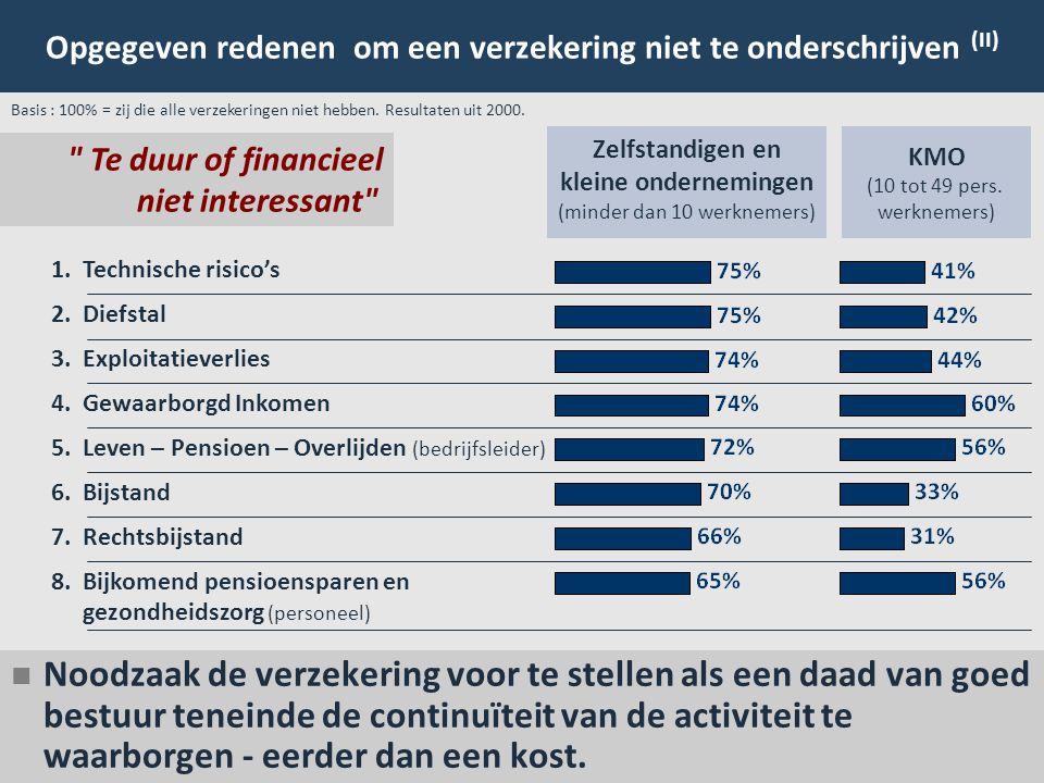 15 Opgegeven redenen om een verzekering niet te onderschrijven (II) Basis : 100% = zij die alle verzekeringen niet hebben. Resultaten uit 2000.