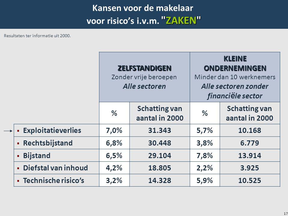 17 ZELFSTANDIGEN Zonder vrije beroepen Alle sectoren KLEINE ONDERNEMINGEN Minder dan 10 werknemers Alle sectoren zonder financi ë le sector % Schatting van aantal in 2000 %  Exploitatieverlies7,0%31.3435,7%10.168  Rechtsbijstand6,8%30.4483,8%6.779  Bijstand6,5%29.1047,8%13.914  Diefstal van inhoud4,2%18.8052,2%3.925  Technische risico's3,2%14.3285,9%10.525 Resultaten ter informatie uit 2000.