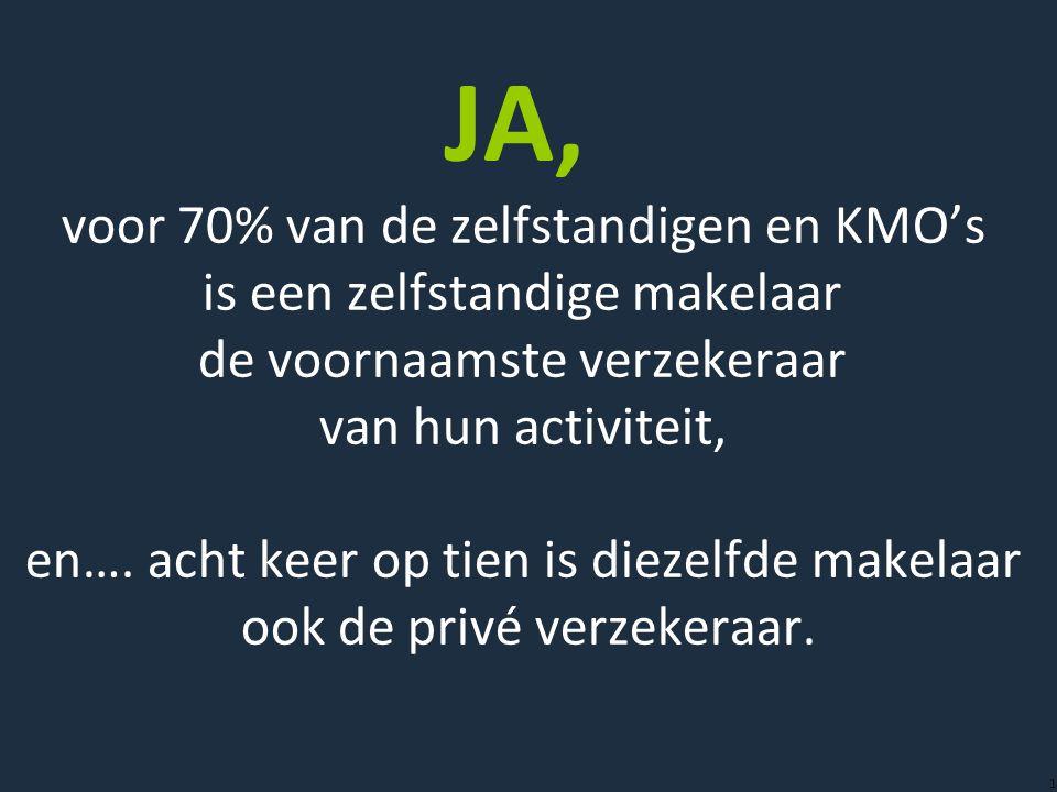 1 JA, voor 70% van de zelfstandigen en KMO's is een zelfstandige makelaar de voornaamste verzekeraar van hun activiteit, en…. acht keer op tien is die