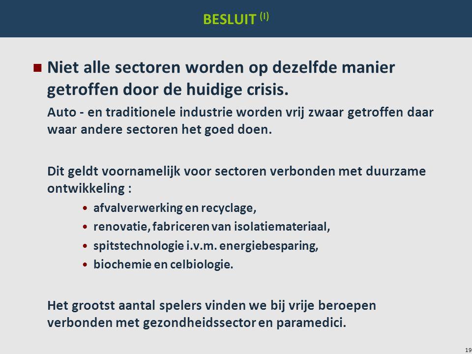 19 BESLUIT (I) n Niet alle sectoren worden op dezelfde manier getroffen door de huidige crisis. Auto - en traditionele industrie worden vrij zwaar get