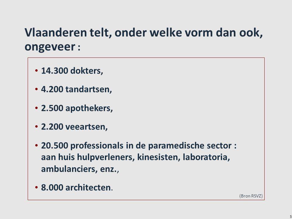 5 Vlaanderen telt, onder welke vorm dan ook, ongeveer : • 14.300 dokters, • 4.200 tandartsen, • 2.500 apothekers, • 2.200 veeartsen, • 20.500 professionals in de paramedische sector : aan huis hulpverleners, kinesisten, laboratoria, ambulanciers, enz., • 8.000 architecten.
