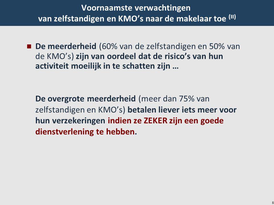 8 Voornaamste verwachtingen van zelfstandigen en KMO's naar de makelaar toe (II) n De meerderheid (60% van de zelfstandigen en 50% van de KMO's) zijn van oordeel dat de risico's van hun activiteit moeilijk in te schatten zijn … De overgrote meerderheid (meer dan 75% van zelfstandigen en KMO's) betalen liever iets meer voor hun verzekeringen indien ze ZEKER zijn een goede dienstverlening te hebben.