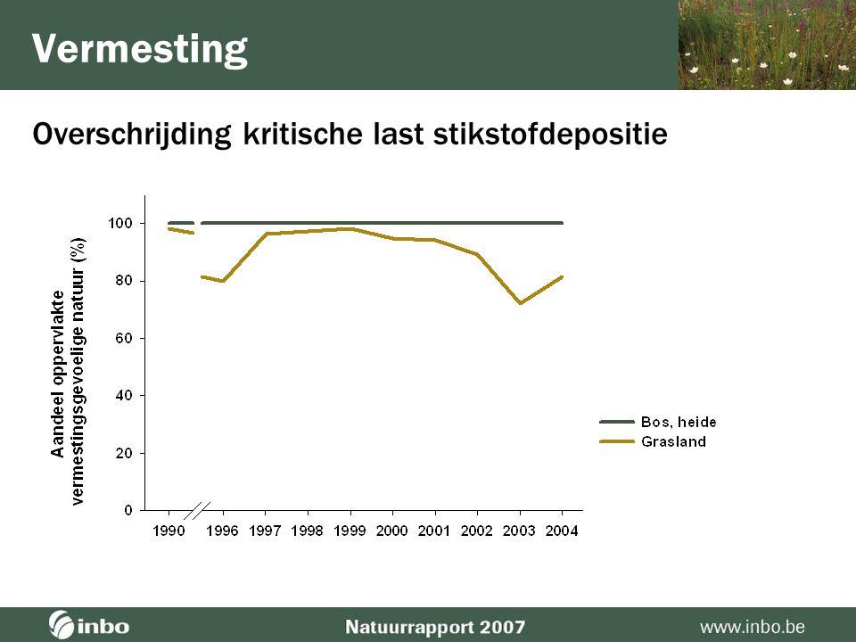 Ecologische kwaliteit rivieren inzake fosfor Vermesting  KRW: min. goede kwaliteit in alle meetplaatsen in 2015