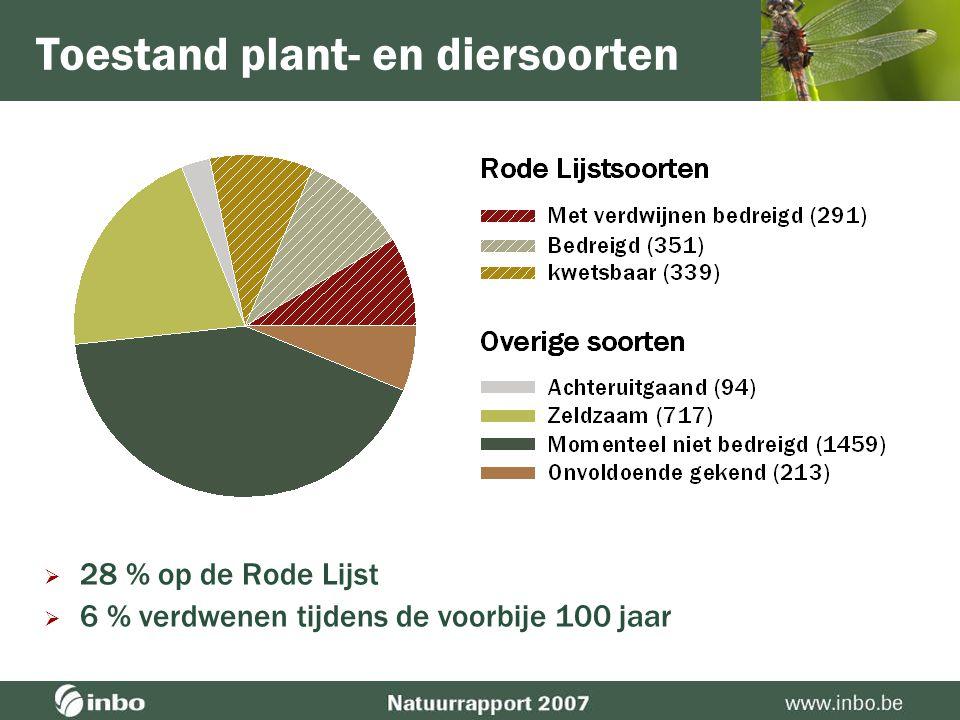 Uitheemse soorten  2001–2005: jaarlijks 25 nieuwe uitheemse soorten  Beleid gefragmenteerd (bv.
