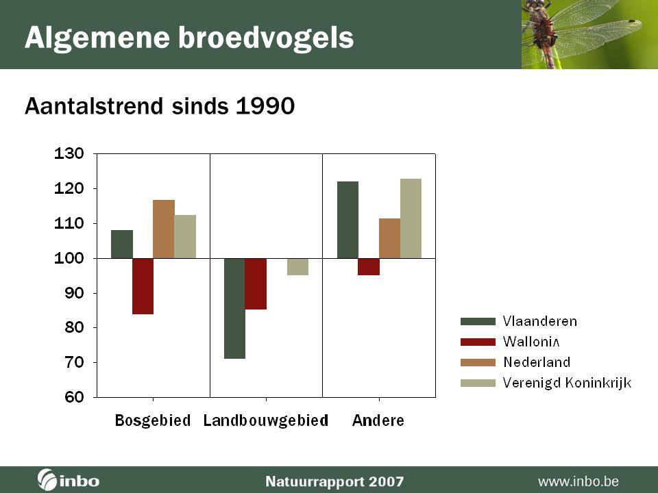 Algemene broedvogels Aantalstrend sinds 1990