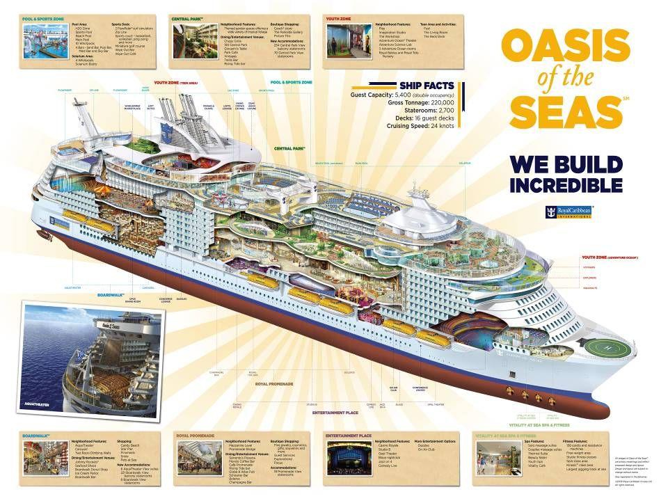 Oasis Of The Seas HET GROOTSTE CRUISESCHIP TER WERELD